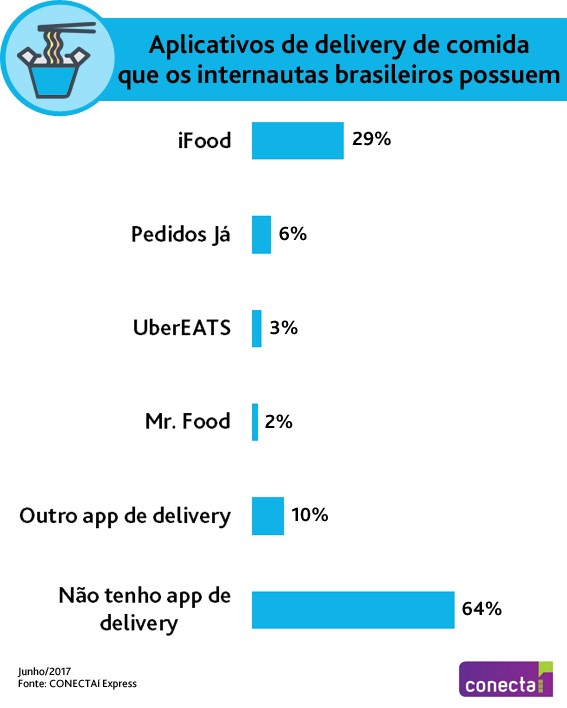 pesquisa-apps-delivery-ibope
