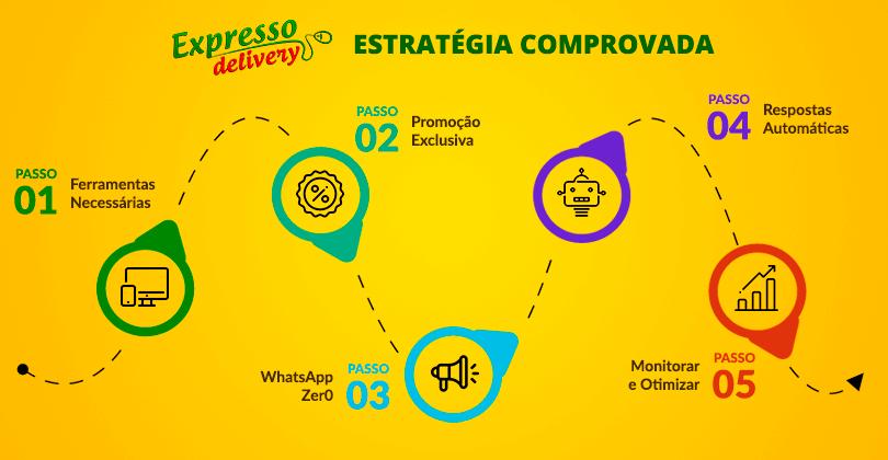 whatsapp-atendimento-delivery-pizzaria